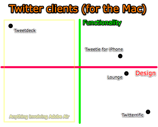 Business School 101: Twitter Clients for the Mac