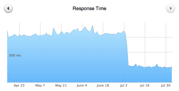 Graph showing response time (ms) over time